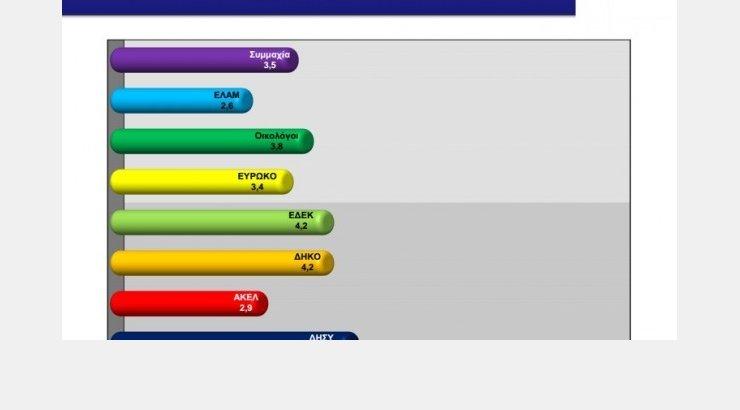 Δημοσκόπηση: Aπαξιώνουν τα κόμματα οι πολίτες | Ι LOVE STYLE